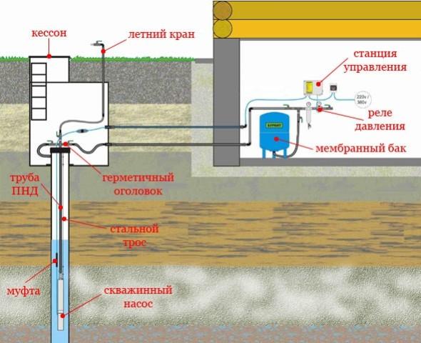 Как расположить насос в скважине