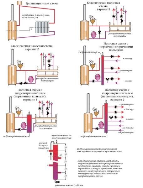 Какие бывают схемы обвязки твердотопливного котла