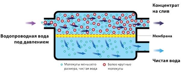 Схема фильтрации