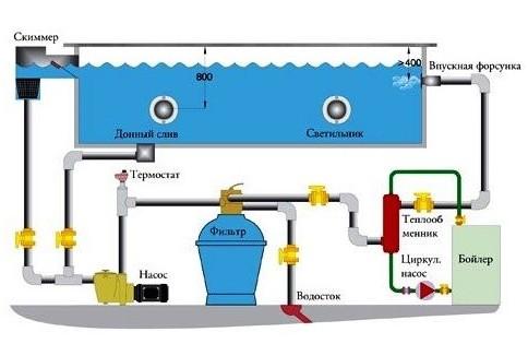Установка очистки воды