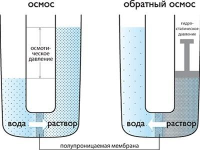 Фильтры обратноосмотические