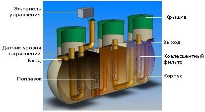 Устройство модуля очистки от маяслянных включений