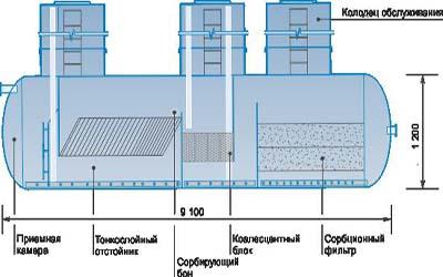 Очистка воды через сорбционный фильтр