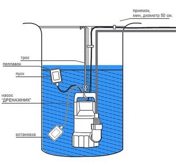 Схема колодца с насосом Дренажник