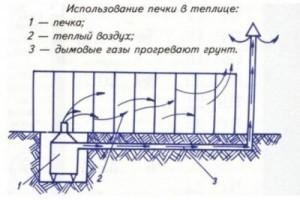 Использование печки в теплице (схема)