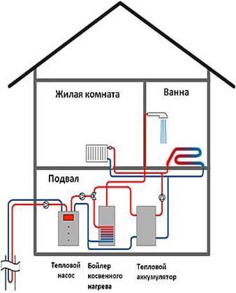 Геотермальное отопление (схема работы)