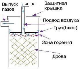 Принципиальная схема бубофони