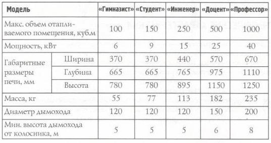 Технические показатели разных моделей