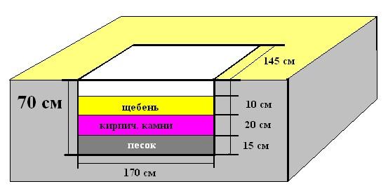 Расположение и толщина слоев