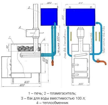 Как устроена печь для бани с теплообменником