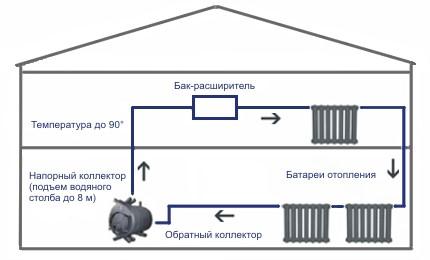 Булерьян (схема отопления)