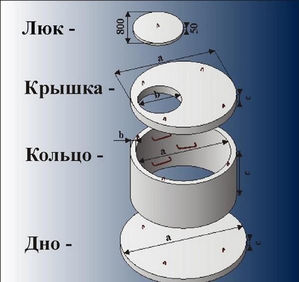 Элементы бетонного колодца