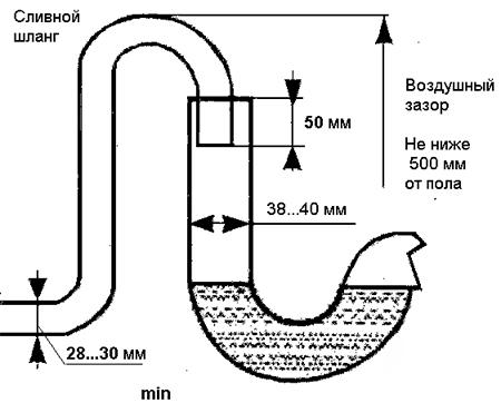 Схема слива стиральной машины