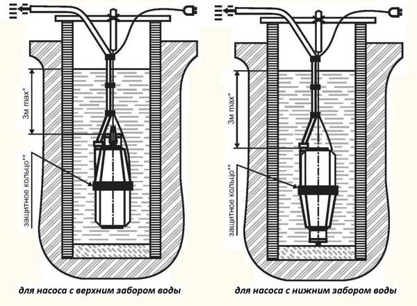 Расположение насоса в колодце