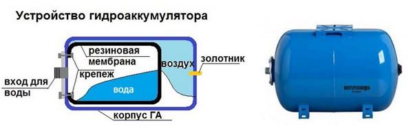 Схема строения гидроаккумулятора