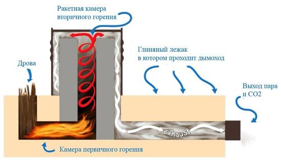 Наглядная схема работы ракетной печи