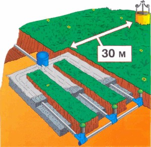 От источника воды до канализации должно быть не менее 30 метров