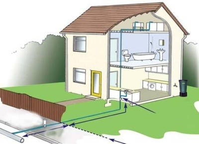 Развод воды по потребителям в частном доме