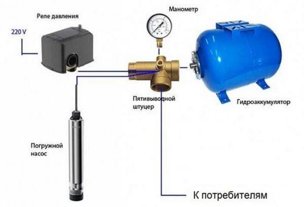Элементы станции на основе погружного насоса