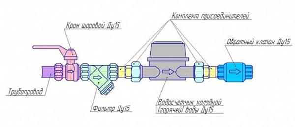 Схема монтажа водомера
