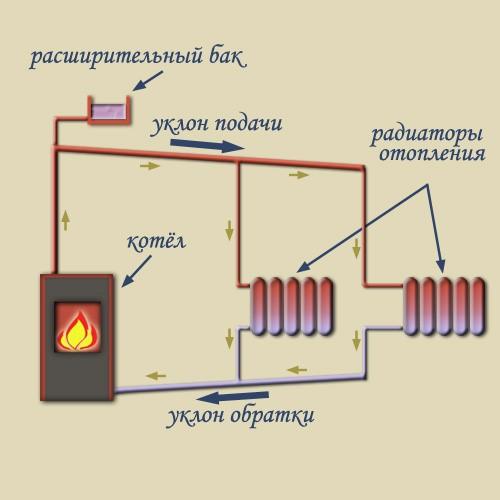 Схема отопления (естественная циркуляция теплоносителя)