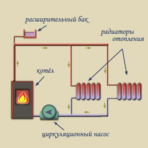Схема отопления (принудительная циркуляция)