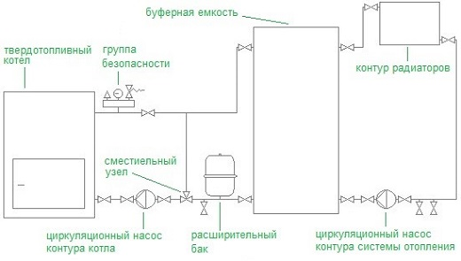 Обвязка твердотопливного котла с буферной емкостью