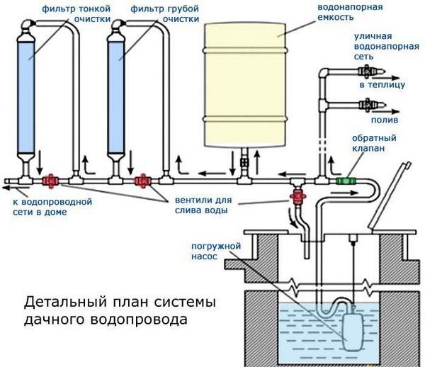 Автономный водопровод с очисткой