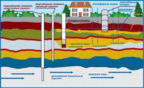 Выбор источника водоснабжения частного дома