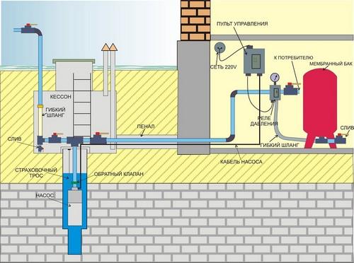 Гидроаккумулятор в системе водоснабжения