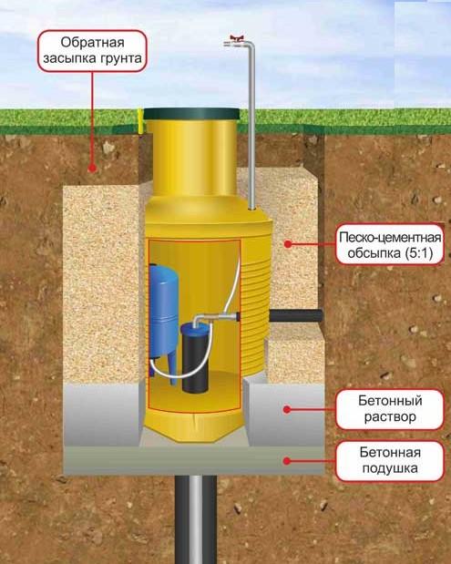 Емкость для системы водоснабжения