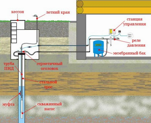 Как устроена система водоснабжения дома
