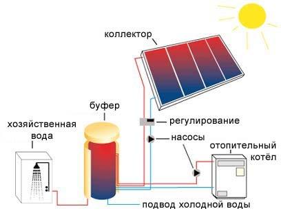 Солнечные батареи (схема работы)