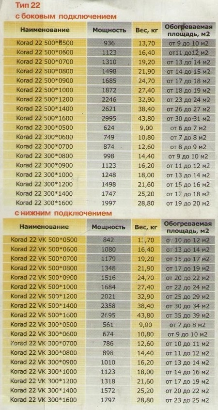 Мощность стальных радиаторов (таблица)
