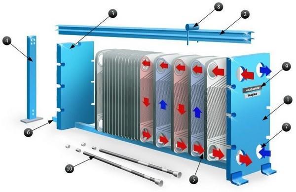 Агрегат на основе гофрированных пластин