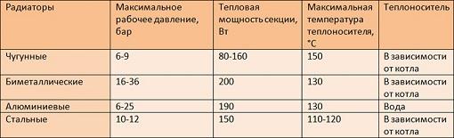 Теплоотдача (сравнительная таблица)