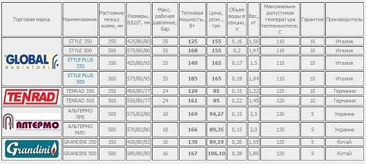 Модели радиаторов и теплоотдача (таблица)