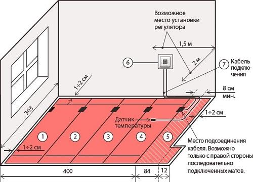 Лучшее место для установки термостата