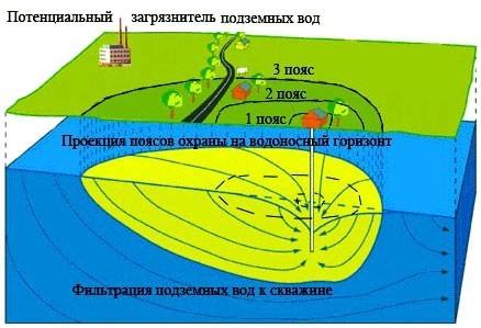 Расположение источников загрязнения за санитарными зонами