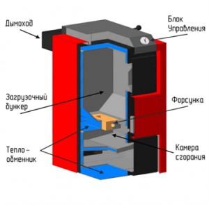 Устройство котла пиролизного типа