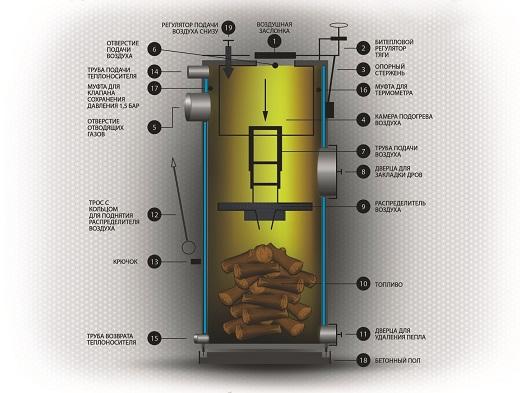 Принцип работы твердотопливного котла с верхним сгоранием
