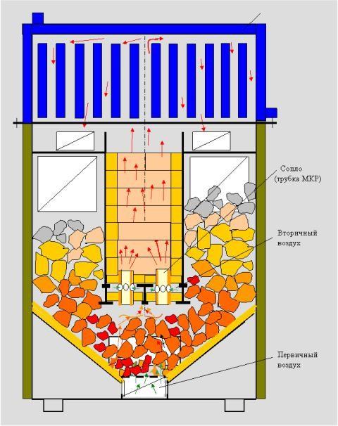 Принцип работы газогенераторного котла
