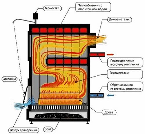 Наглядная схема движения топочных газов
