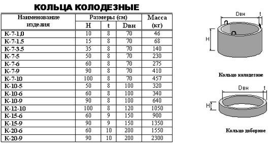 Таблица размеров ж/б колец