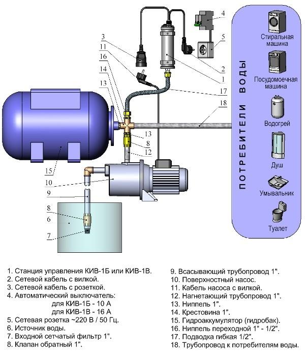 Схема водопровода на основе станции