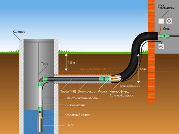 Составные части системы автономного водоснабжения