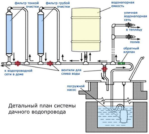 План системы дачного водоснабжения