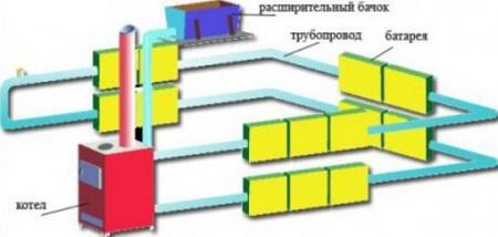 Наглядная схема водяного отопления