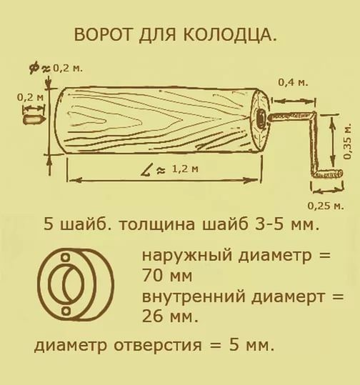Параметры колодезного крутила
