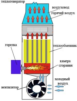 Принцип работы газового теплогенератора